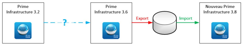 Prime Infrastructure - Chemin partiel 3.2 vers 3.8